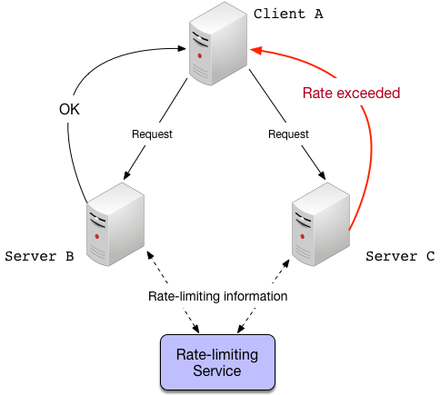 Global rate-limiting with a central server