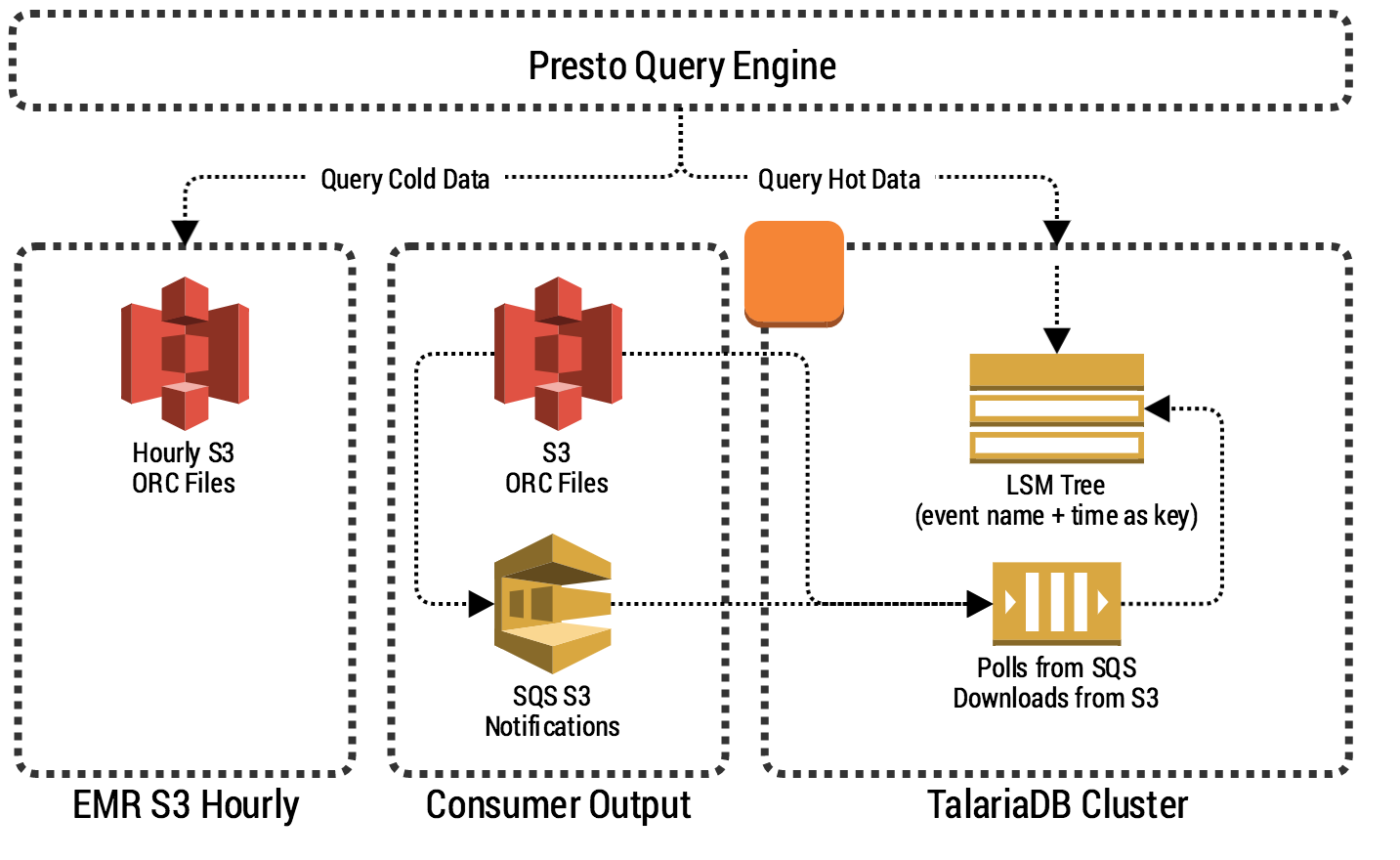 Querying Big Data in Real-time with Presto & Grab's TalariaDB cover photo