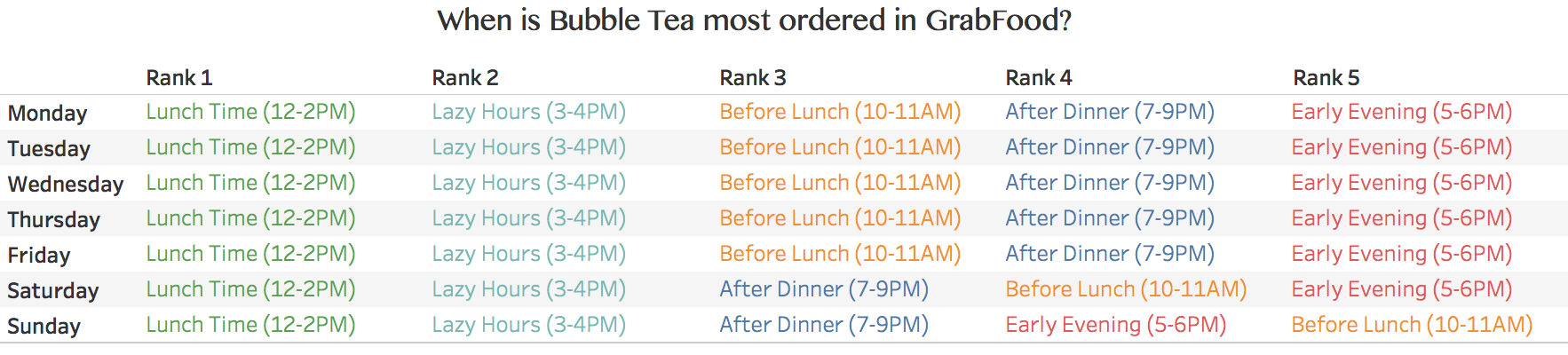 Times of the day when most people order bubble tea