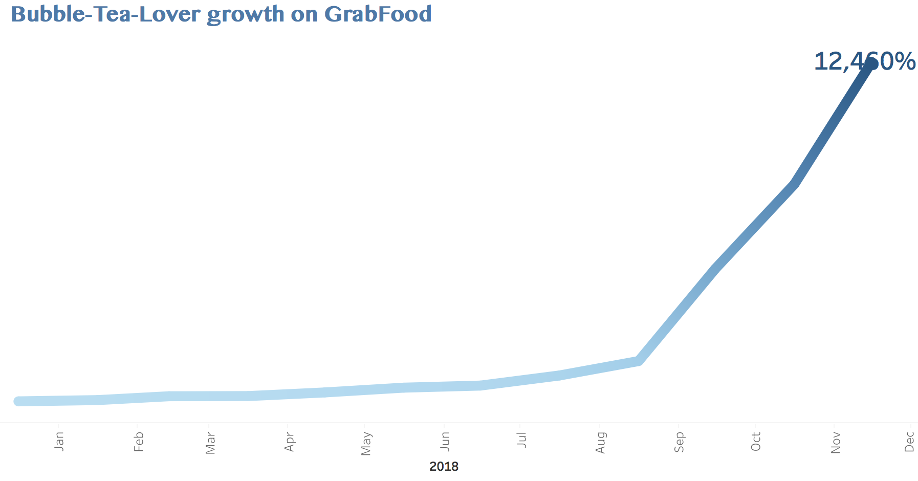 Bubble-Tea-Lover growth on GrabFood