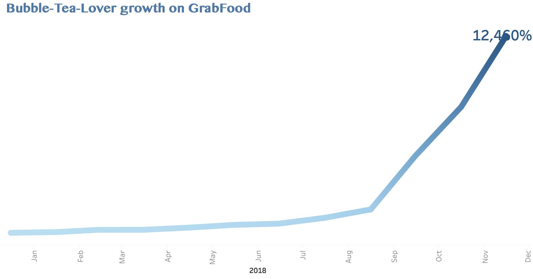 Bubble-Tea-Lover growth on GrabFood