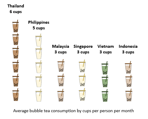 Average bubble tea consumption by cups per person per month