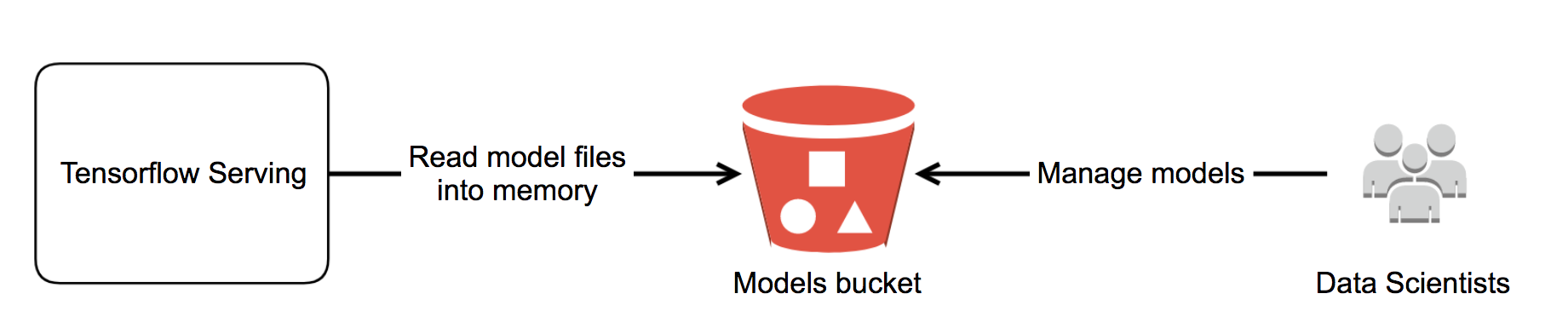 Tensorflow Serving Diagram