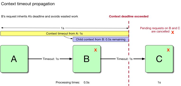 Figure 1.4: Context propagation cancels work on B and C