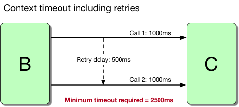 Figure 1.5: Formula for calculating context timeouts