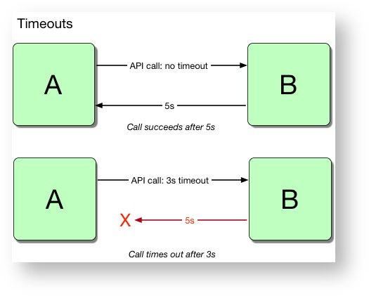 Figure 1.1: How timeouts prevent long API calls
