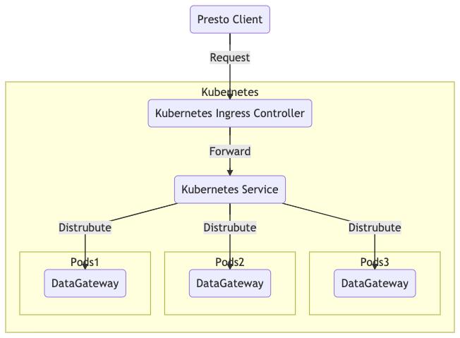 Figure 2. DataGateway deployment using Kubernetes