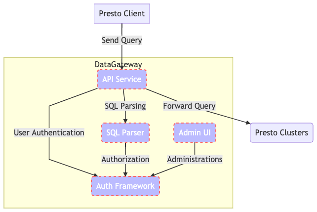 Figure 1. DataGateway Key Components