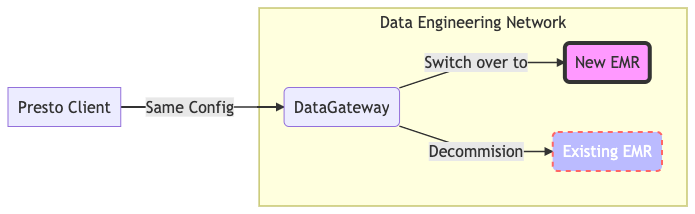 Figure 4. Cluster switching using DataGateway