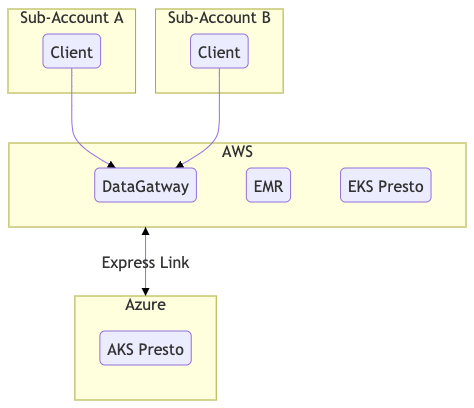 Figure 5. Sub-account connections and Queries
