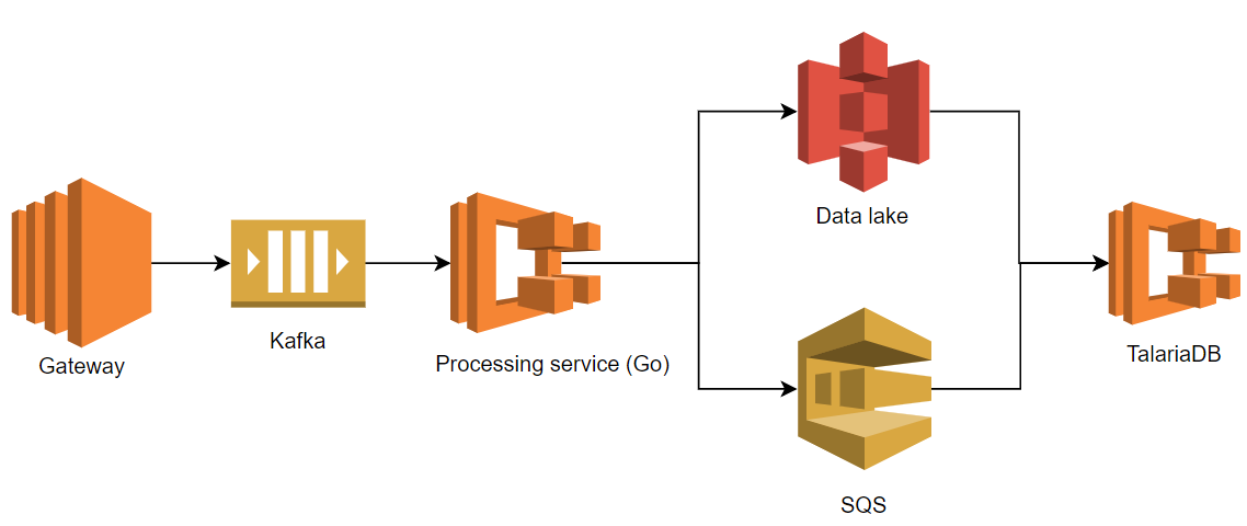 How we simplified our Data Ingestion & Transformation Process