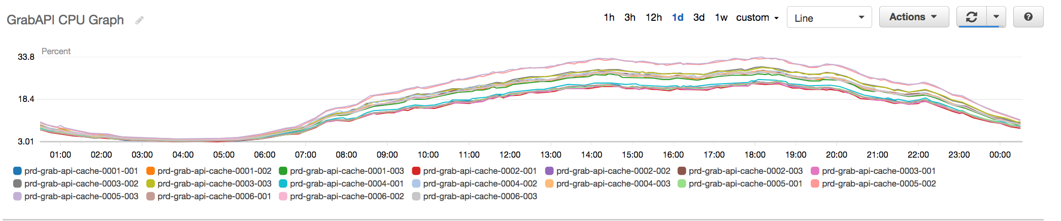 Fig 4. New API Redis Cluster with additional shards now hovering at about 30% peak CPU
