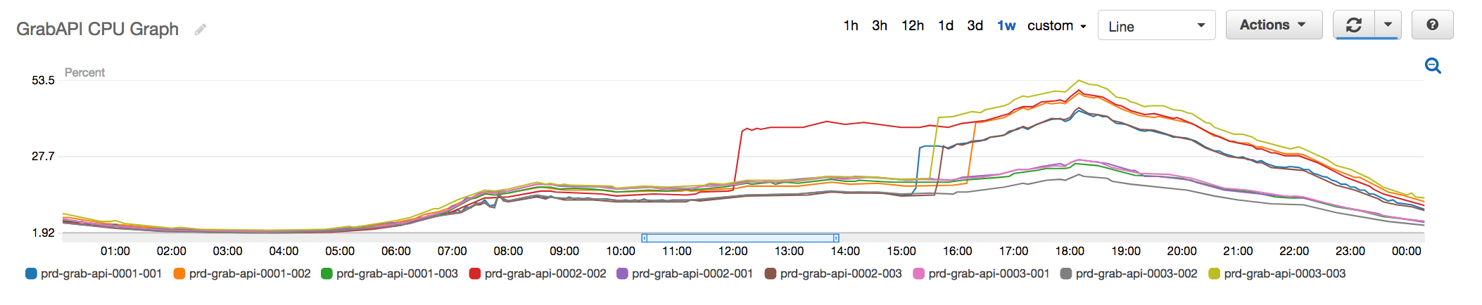 Fig 3. Old API Redis Cluster with nodes going up to 50% peak CPU