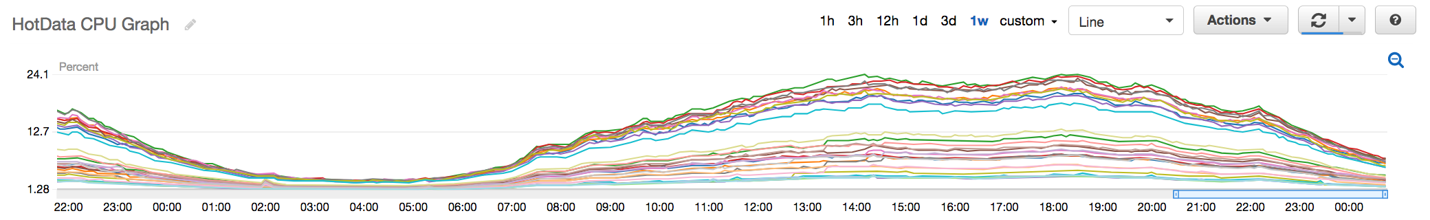 Fig 6. New Hot Data Redis Cluster with CPU peaking at around 24%