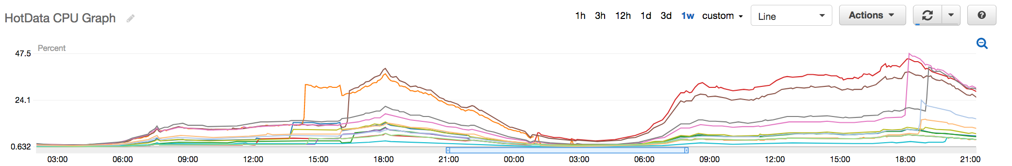 Fig 5. Old Hot Data Redis Cluster with CPU peaking at around 48%