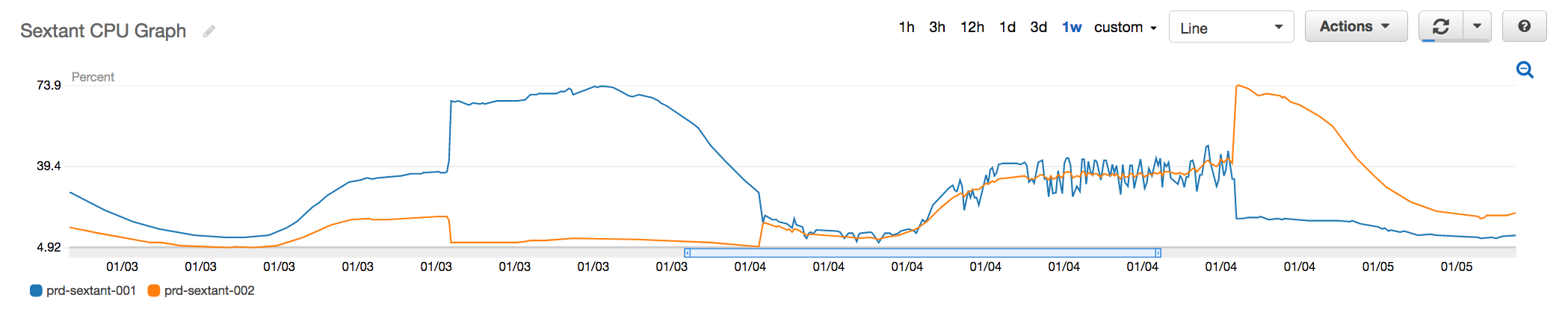 Fig 2. CPU Utilization of an affected Redis instance