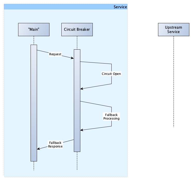 Designing resilient systems: Circuit Breakers or Retries