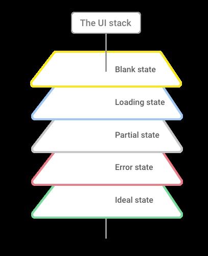Scott Hurff's UI Stack