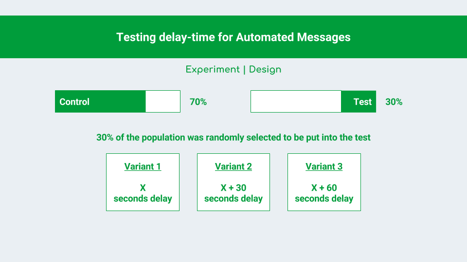 Figure 3 - Experiment Design for Varying delay time