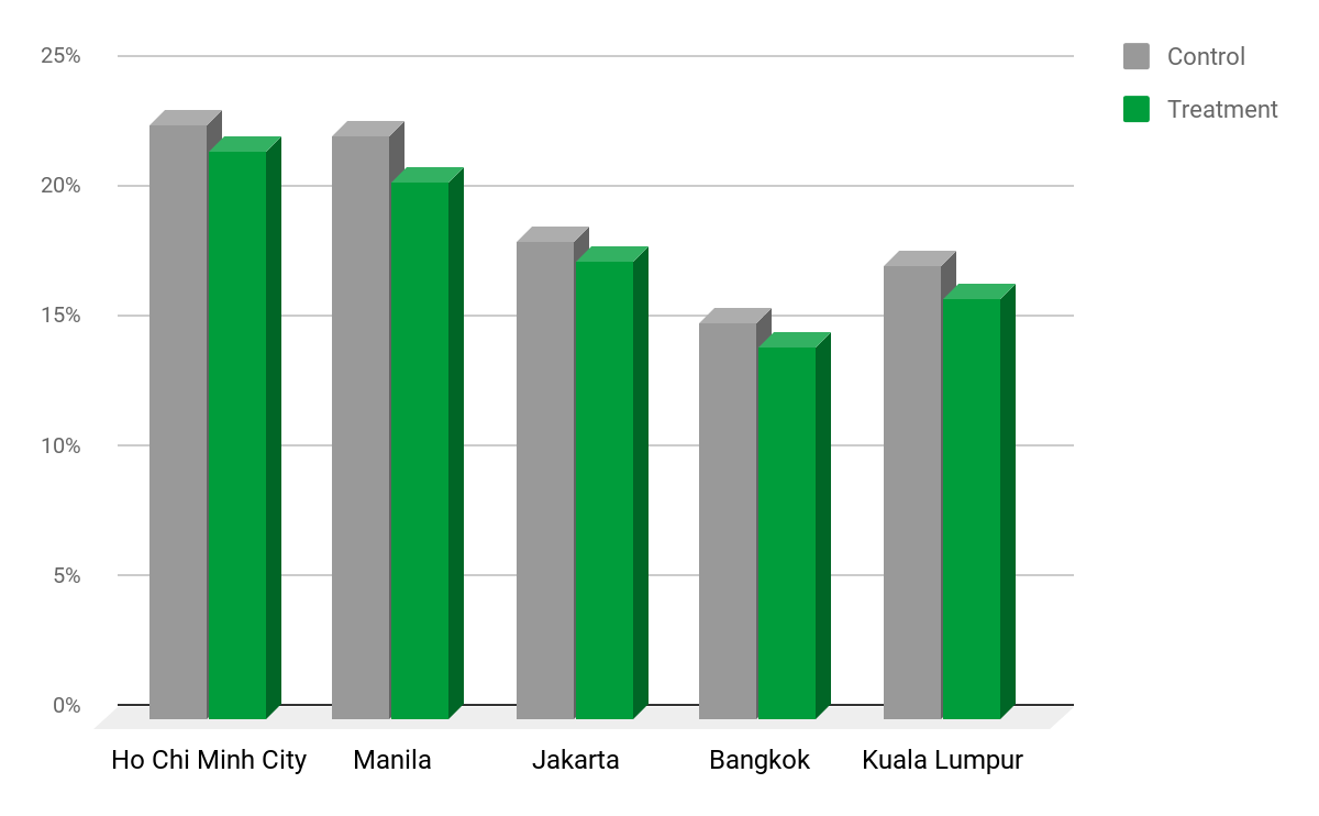 Figure 5 - Cancellation rates consistently dropped in all the experimented cities