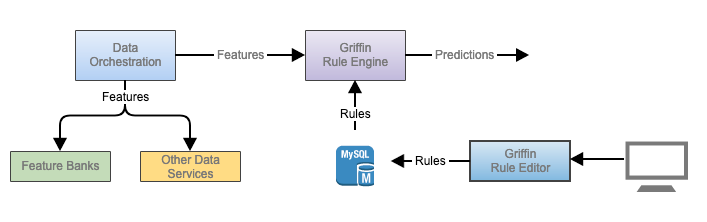 High-level flow of making a prediction through Griffin