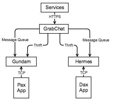 GrabChat System Architecture