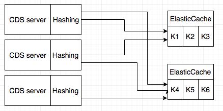 CDS Hashing