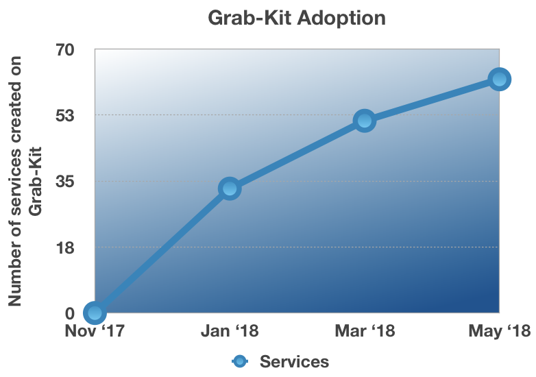 Grab-kit Adoption