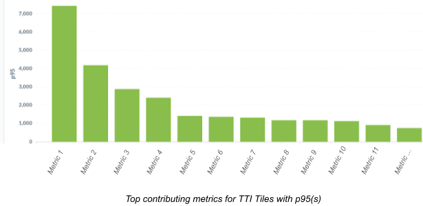Android Metrics