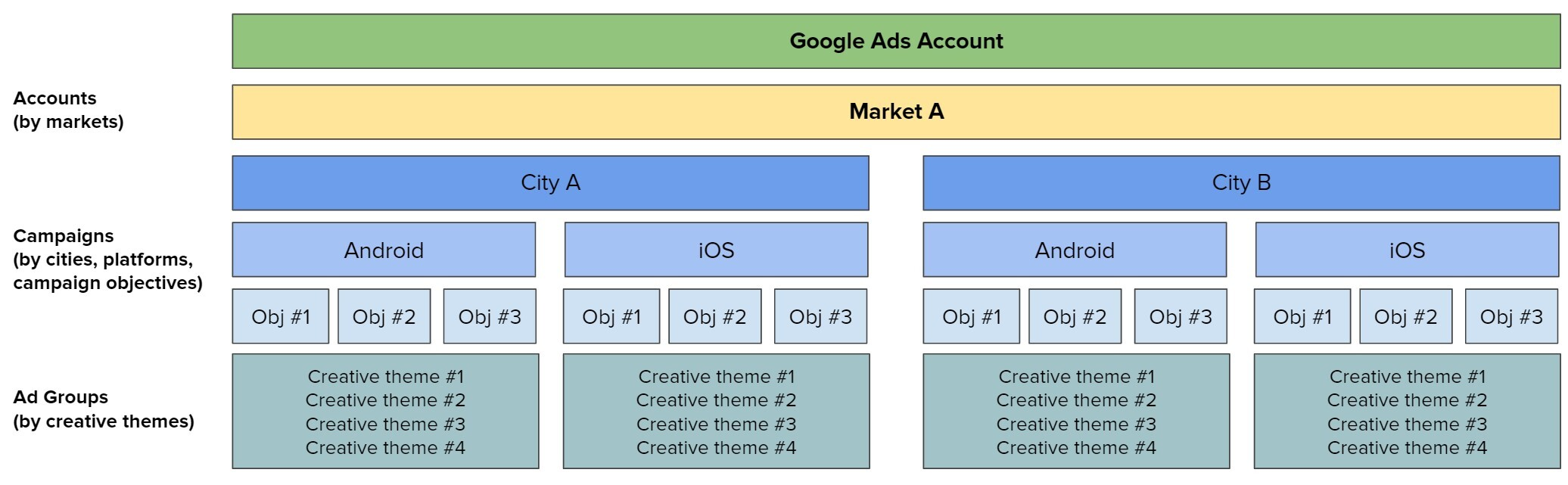 Sample Google Ads account structure