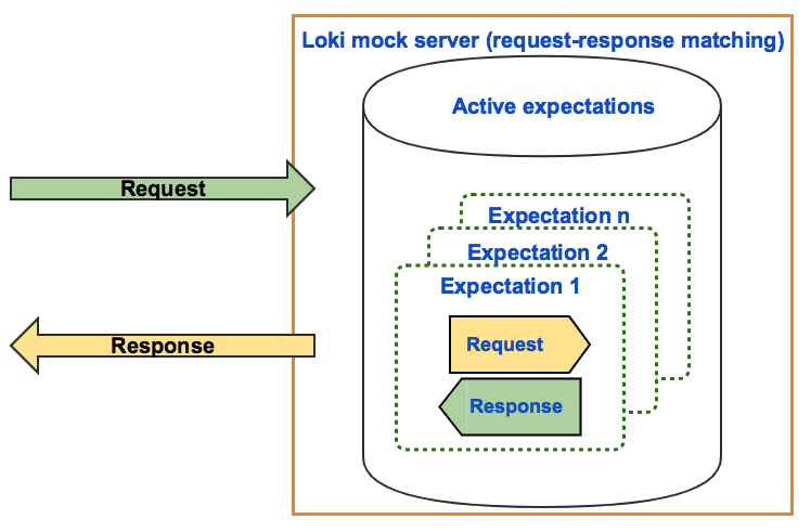 Loki mock server