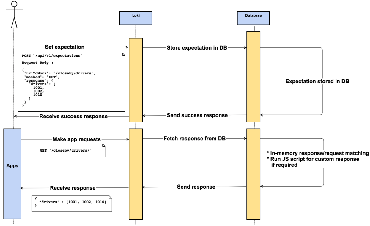 Workflow for setting expectations and receiving responses