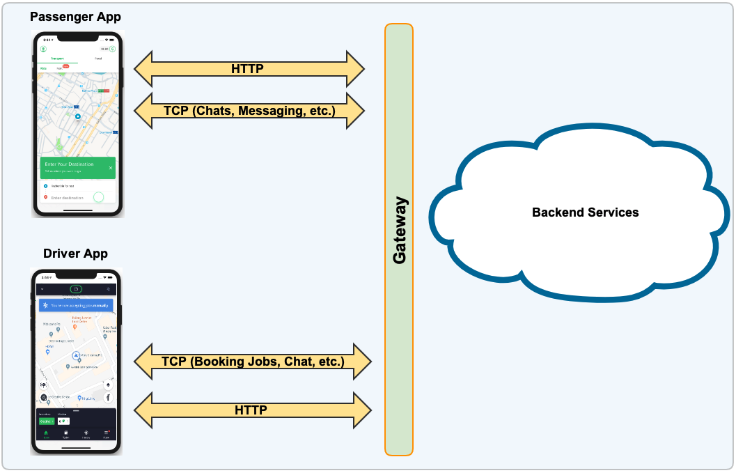 Mobile app interaction with backend services