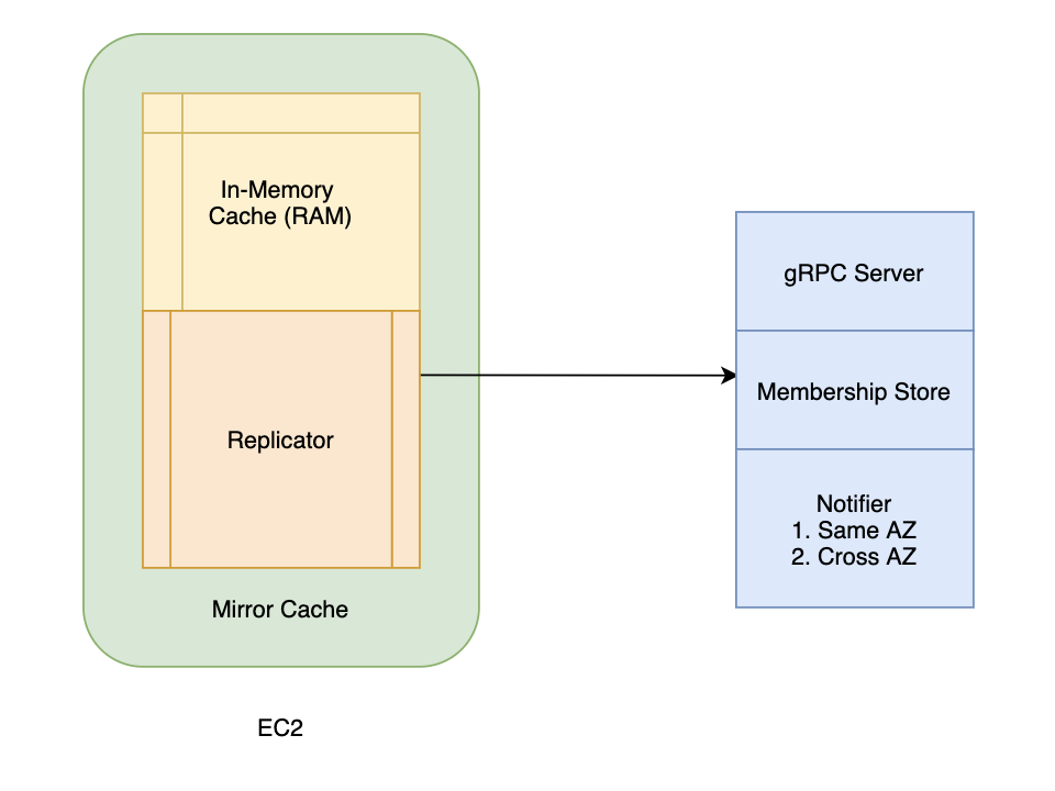 Figure 5. Drivers Data Service new architecture