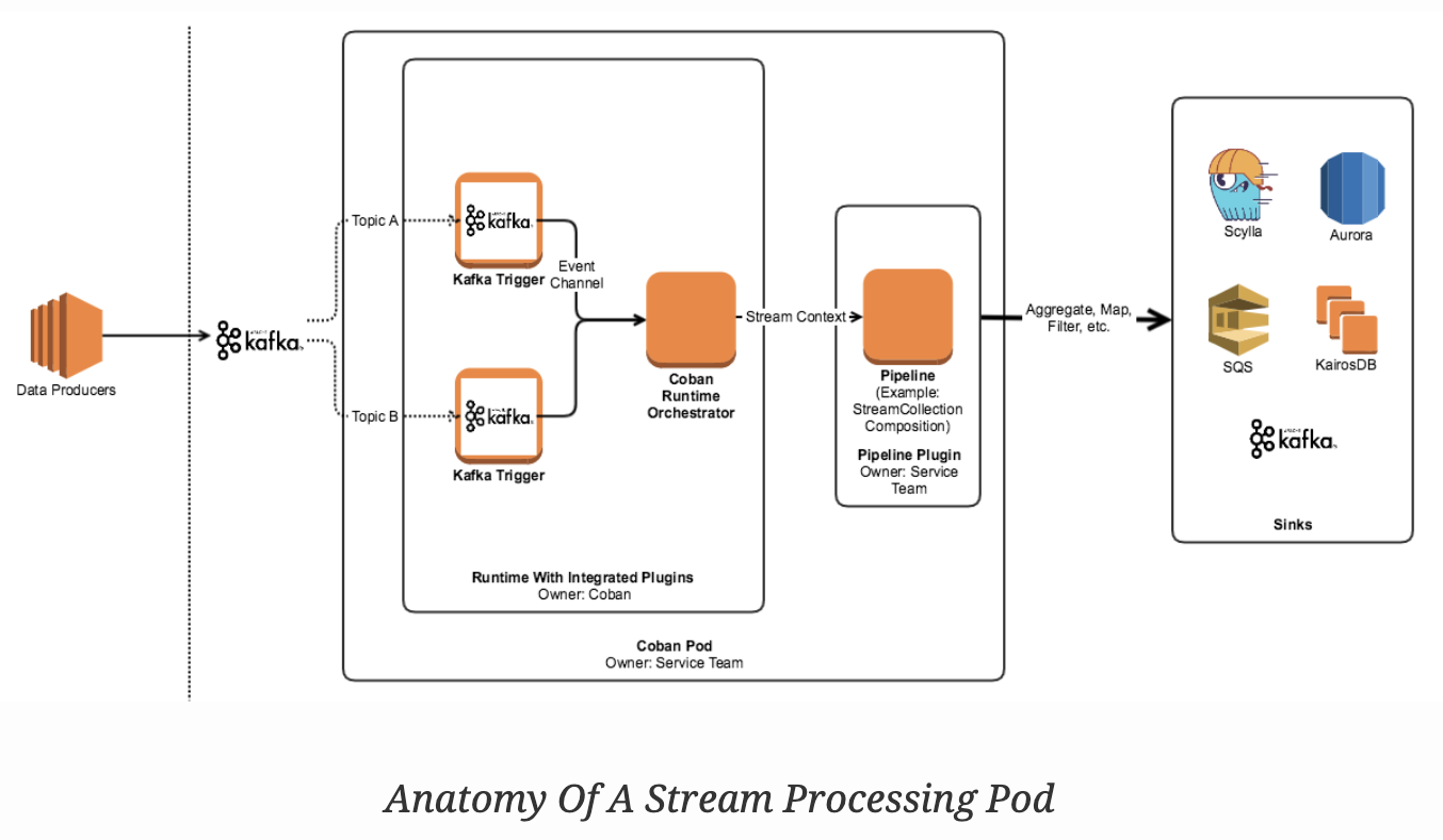 Anatomy of a Processing Pod