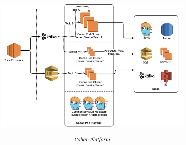 Coban Platform Architecture