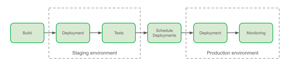 Overview of Grab delivery process