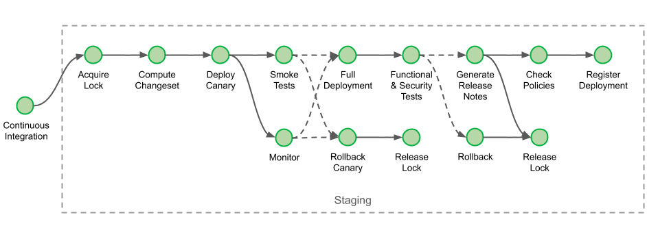 Staging Pipeline