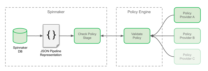 Check Policy Stage