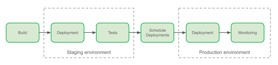 Overview of the Grab Delivery Process