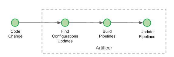Artificer: Our Pipeline DSL
