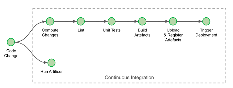 Continuous Integration Job