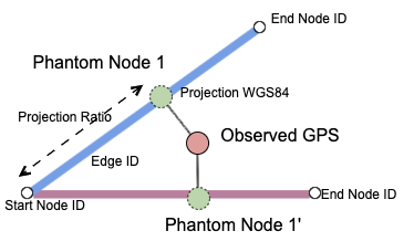 Figure 5: Snapping and phantom nodes