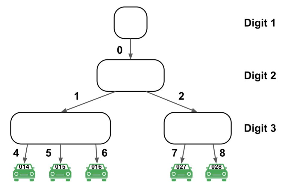 Figure 6: Driver ART