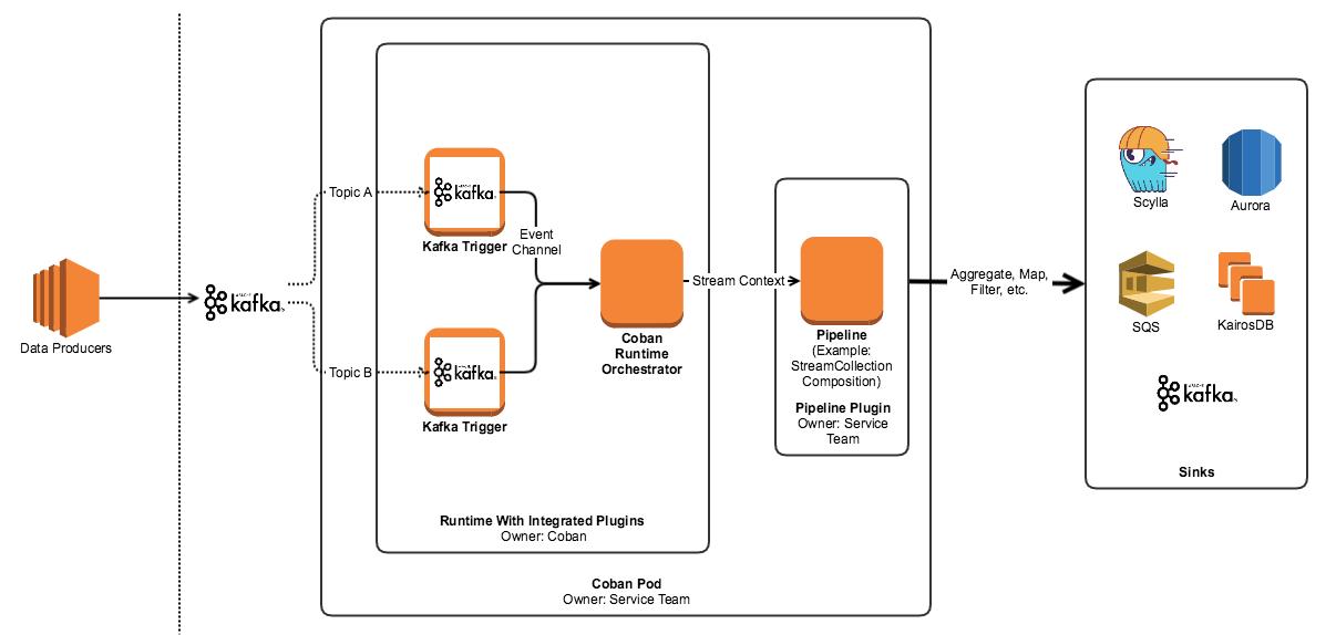Anatomy Of A Stream Processing Pod