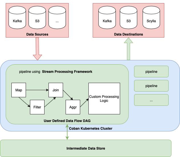 Logic Blocks In A Stream Processing Pipeline