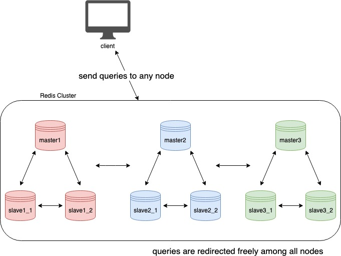 Master and slave nodes in the Redis Cluster