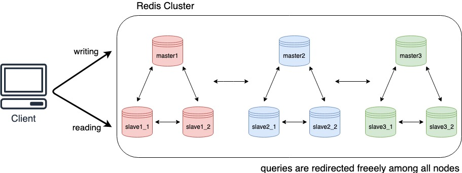 Client reading and writing from/to the Redis Cluster