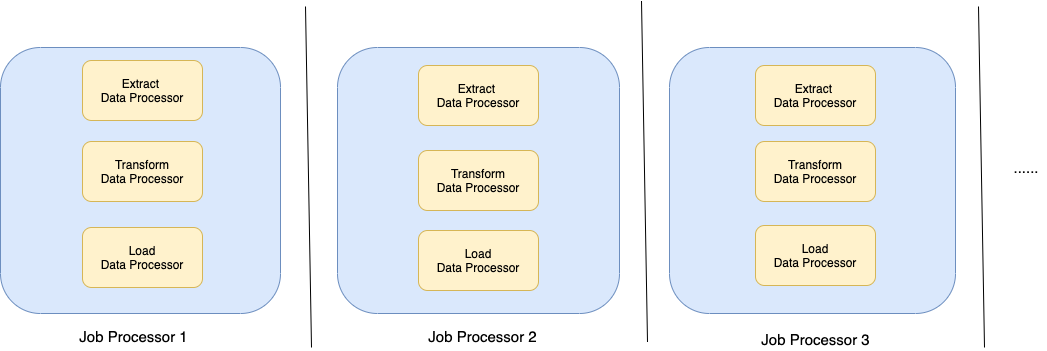 Job processors containing Data Processor for each stage in ETL