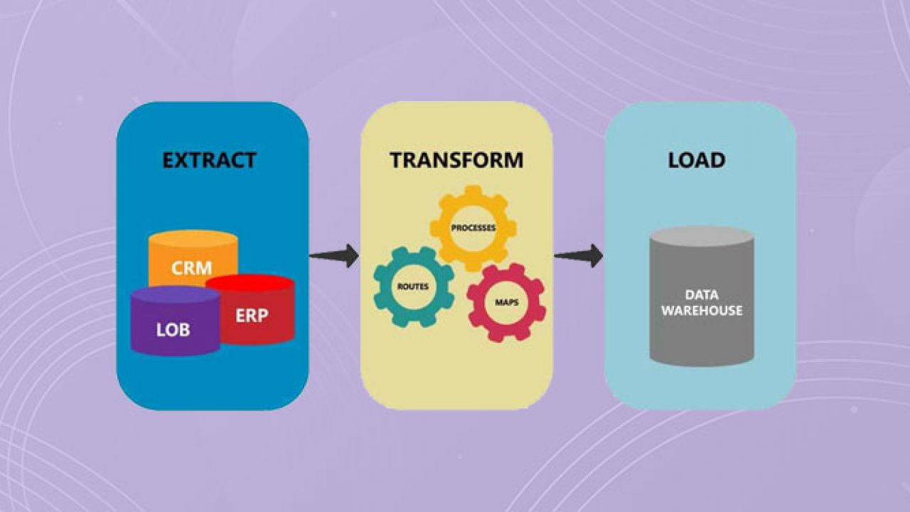 Extract-Transform-Load